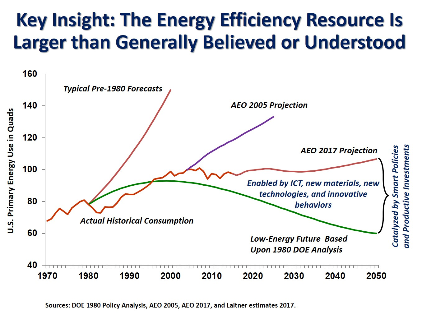 Key insight: Energy Efficiency Resource is Larger than Generally Believed our Understood