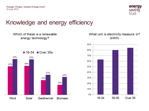 Knowledge of energy saving chart based on age