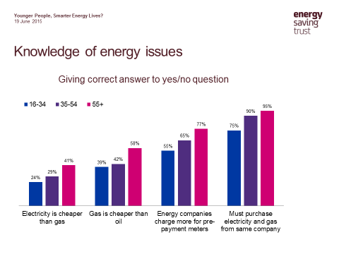 Knowledge of energy issues chart based on age
