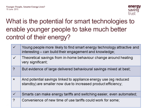 Potential for smart technologies and young people chart