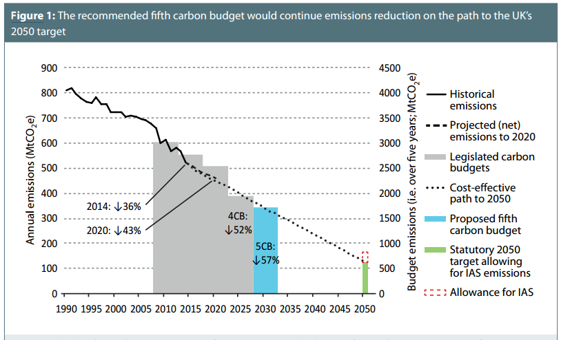 The recommended fifth carbon budget