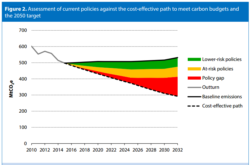 Assessment of current policies against the cost-effective path to meet carbon budgets