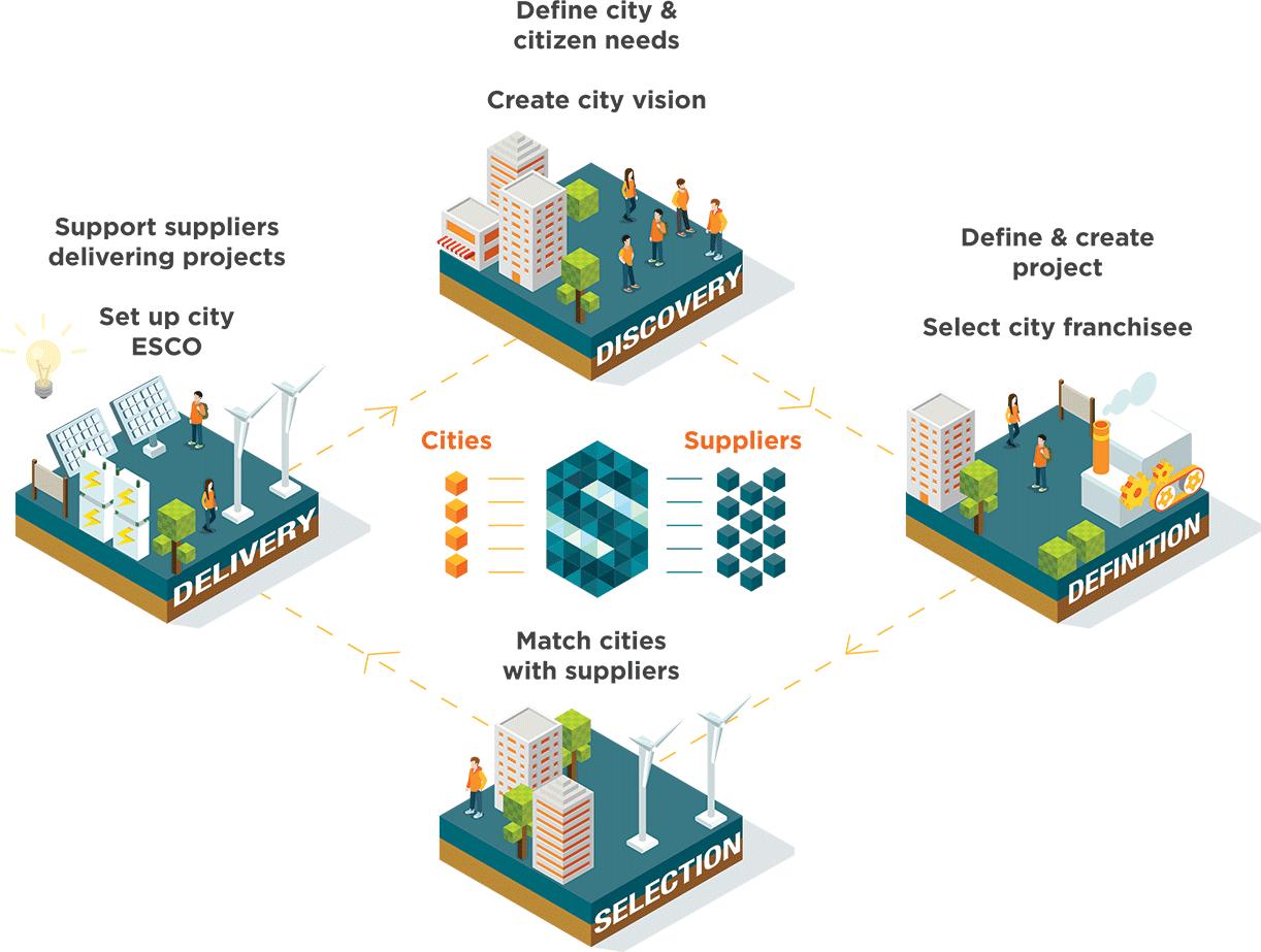 SmartKlub process