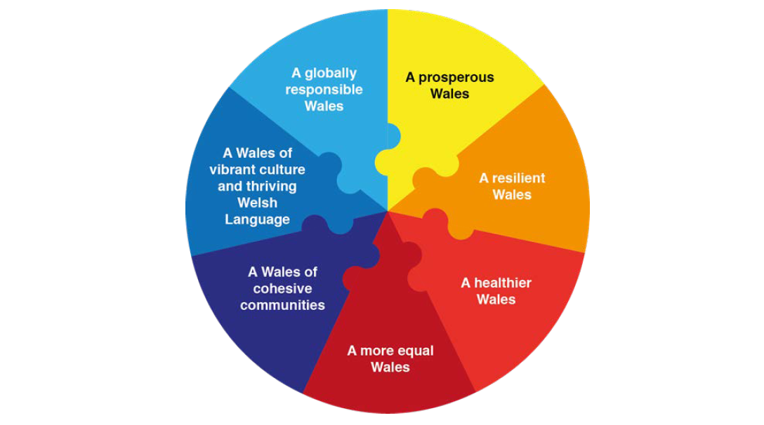 Wellbeing Goals in Wales graphic