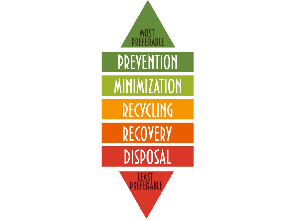 Graphic of the waste management hierarchy